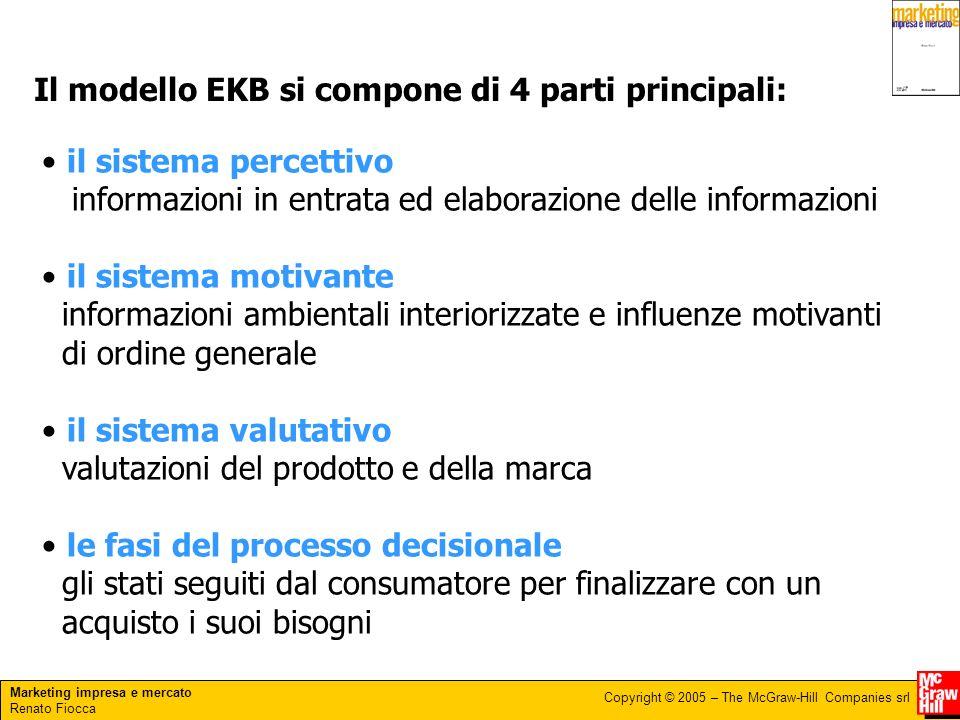 Marketing impresa e mercato Renato Fiocca Copyright © 2005 – The McGraw-Hill Companies srl Il modello EKB si compone di 4 parti principali: il sistema