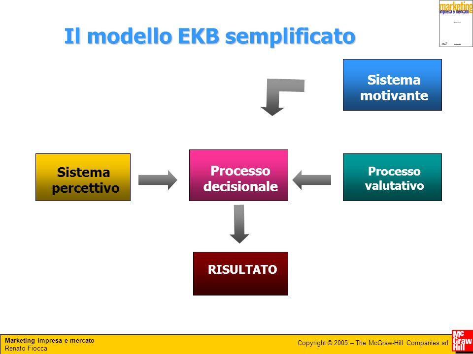 Marketing impresa e mercato Renato Fiocca Copyright © 2005 – The McGraw-Hill Companies srl Il modello EKB semplificato Sistema percettivo Processo dec