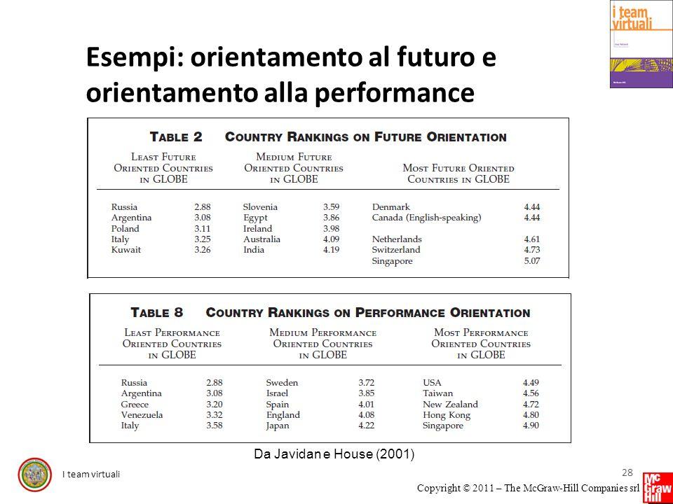 I team virtuali Copyright © 2011 – The McGraw-Hill Companies srl Esempi: orientamento al futuro e orientamento alla performance 28 Da Javidan e House