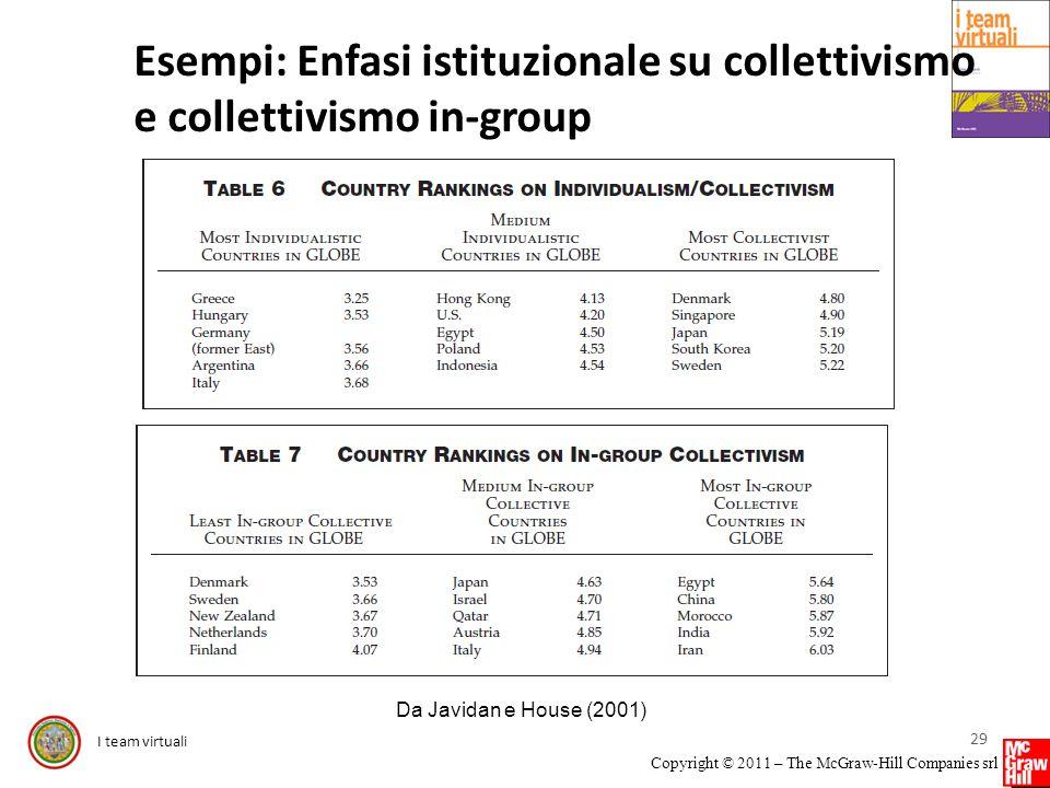 I team virtuali Copyright © 2011 – The McGraw-Hill Companies srl Esempi: Enfasi istituzionale su collettivismo e collettivismo in-group 29 Da Javidan