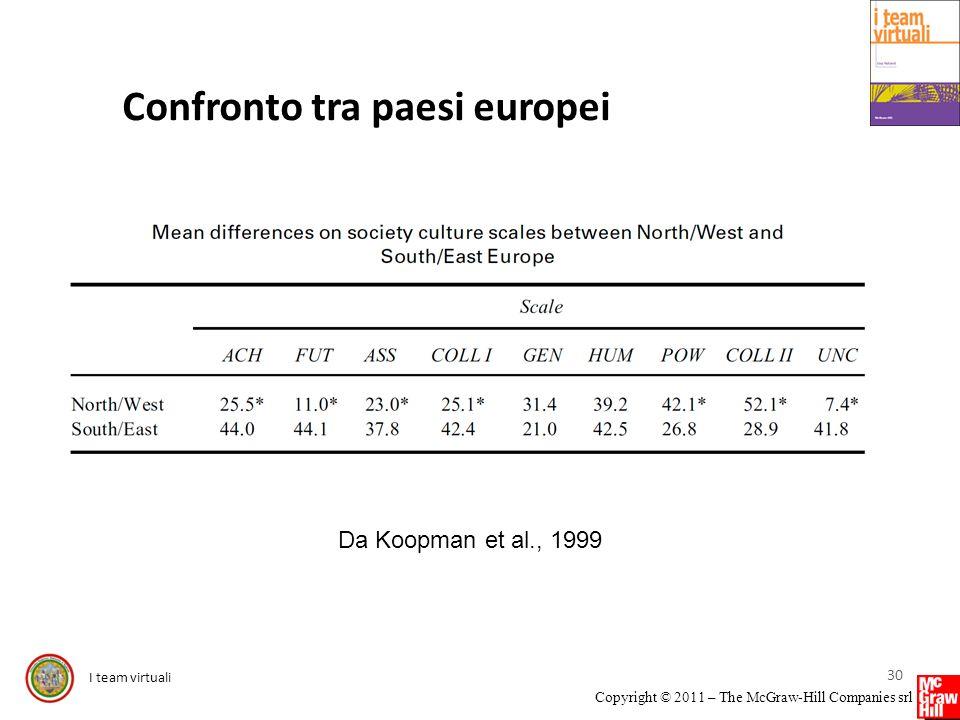 I team virtuali Copyright © 2011 – The McGraw-Hill Companies srl Confronto tra paesi europei 30 Da Koopman et al., 1999