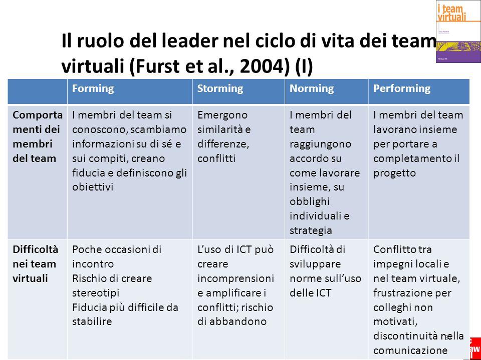 I team virtuali Copyright © 2011 – The McGraw-Hill Companies srl Il ruolo del leader nel ciclo di vita dei team virtuali (Furst et al., 2004) (I) Form
