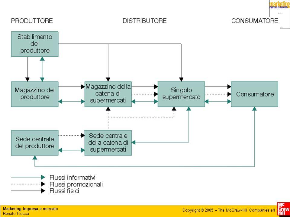 Marketing impresa e mercato Renato Fiocca Copyright © 2005 – The McGraw-Hill Companies srl