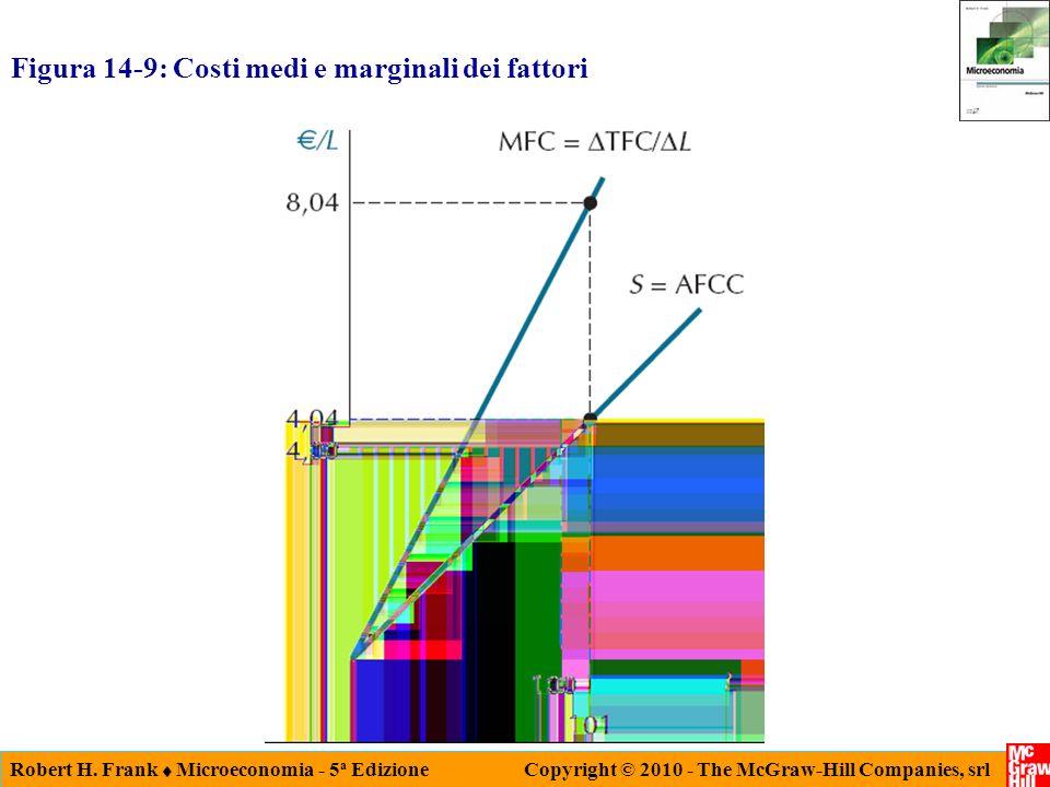 Robert H. Frank Microeconomia - 5 a Edizione Copyright © 2010 - The McGraw-Hill Companies, srl Figura 14-9: Costi medi e marginali dei fattori