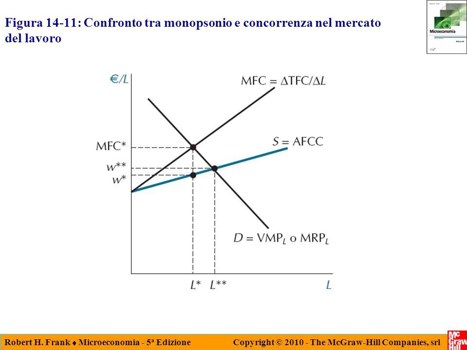Robert H. Frank Microeconomia - 5 a Edizione Copyright © 2010 - The McGraw-Hill Companies, srl Figura 14-11: Confronto tra monopsonio e concorrenza ne