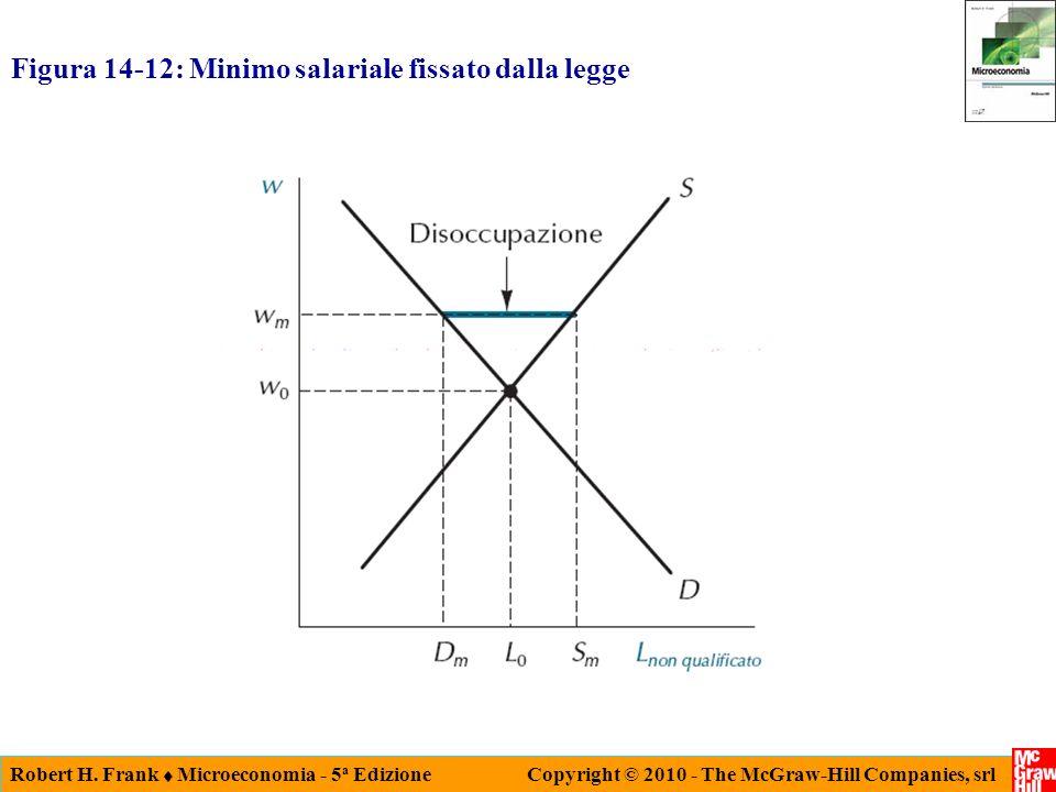 Robert H. Frank Microeconomia - 5 a Edizione Copyright © 2010 - The McGraw-Hill Companies, srl Figura 14-12: Minimo salariale fissato dalla legge