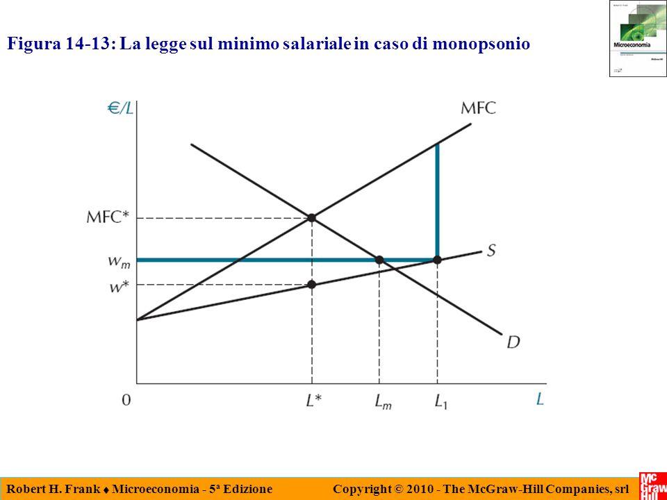 Robert H. Frank Microeconomia - 5 a Edizione Copyright © 2010 - The McGraw-Hill Companies, srl Figura 14-13: La legge sul minimo salariale in caso di