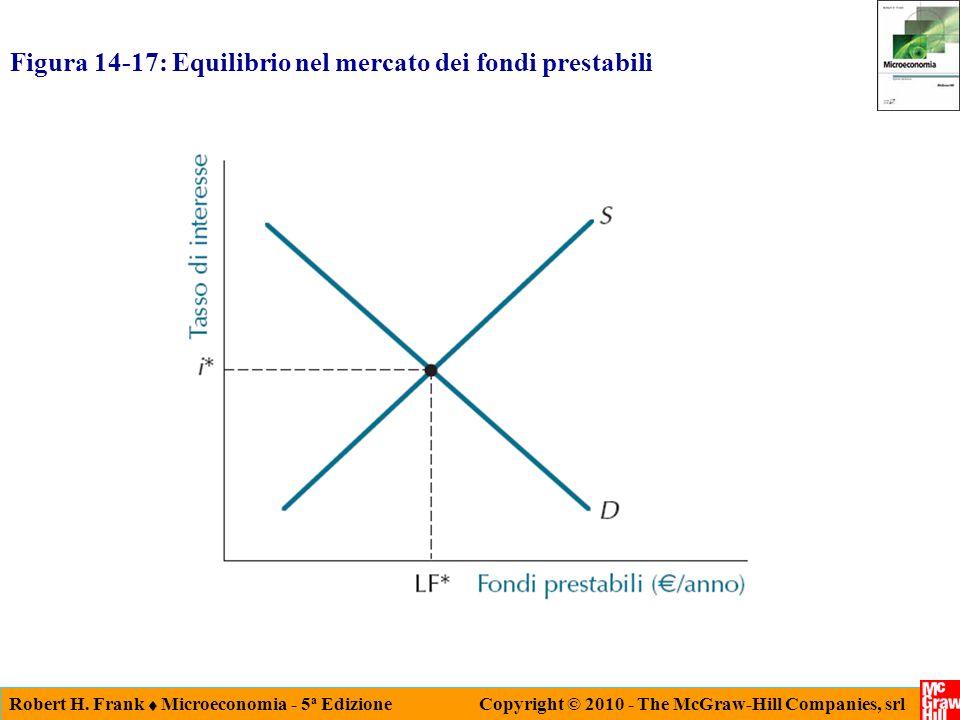 Robert H. Frank Microeconomia - 5 a Edizione Copyright © 2010 - The McGraw-Hill Companies, srl Figura 14-17: Equilibrio nel mercato dei fondi prestabi