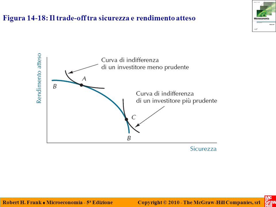 Robert H. Frank Microeconomia - 5 a Edizione Copyright © 2010 - The McGraw-Hill Companies, srl Figura 14-18: Il trade-off tra sicurezza e rendimento a