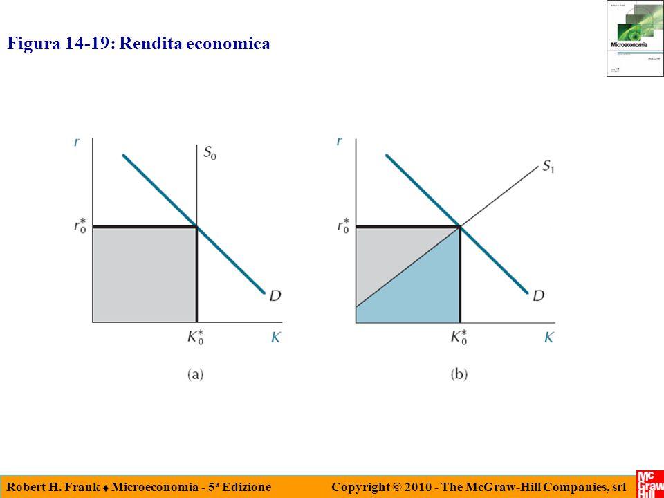 Robert H. Frank Microeconomia - 5 a Edizione Copyright © 2010 - The McGraw-Hill Companies, srl Figura 14-19: Rendita economica