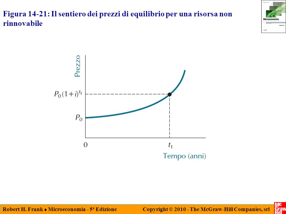 Robert H. Frank Microeconomia - 5 a Edizione Copyright © 2010 - The McGraw-Hill Companies, srl Figura 14-21: Il sentiero dei prezzi di equilibrio per
