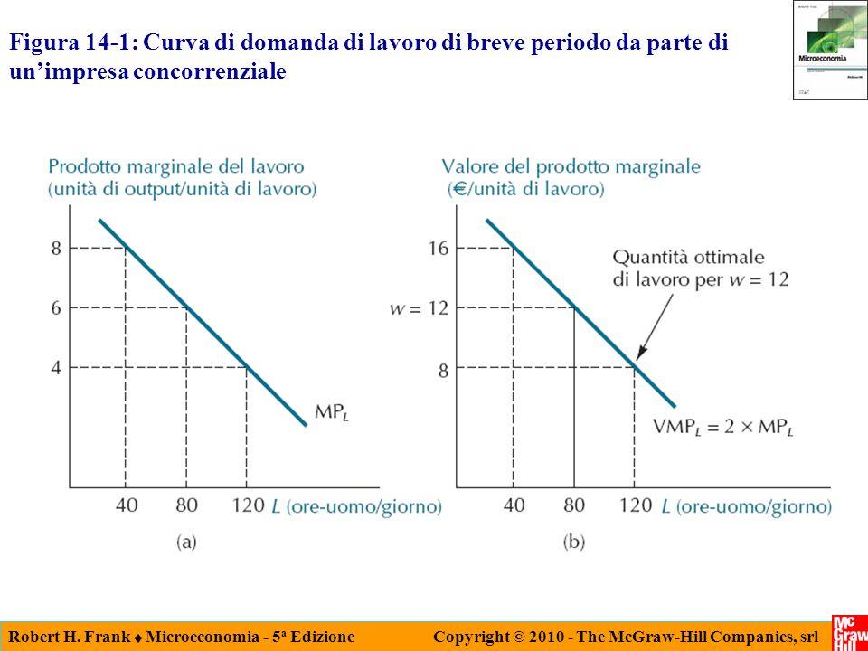 Robert H. Frank Microeconomia - 5 a Edizione Copyright © 2010 - The McGraw-Hill Companies, srl Figura 14-1: Curva di domanda di lavoro di breve period