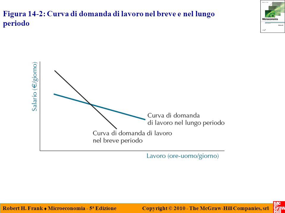 Robert H. Frank Microeconomia - 5 a Edizione Copyright © 2010 - The McGraw-Hill Companies, srl Figura 14-2: Curva di domanda di lavoro nel breve e nel