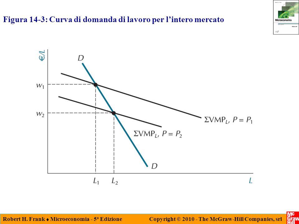 Robert H. Frank Microeconomia - 5 a Edizione Copyright © 2010 - The McGraw-Hill Companies, srl Figura 14-3: Curva di domanda di lavoro per lintero mer