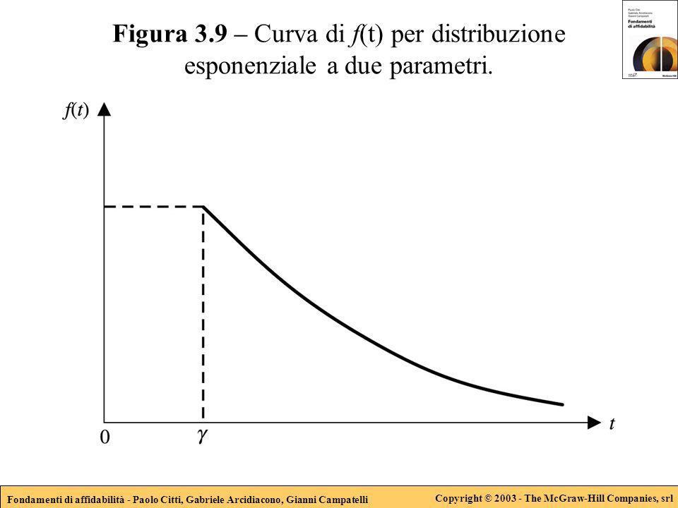Fondamenti di affidabilità - Paolo Citti, Gabriele Arcidiacono, Gianni Campatelli Copyright © 2003 - The McGraw-Hill Companies, srl Figura 3.9 – Curva di f(t) per distribuzione esponenziale a due parametri.