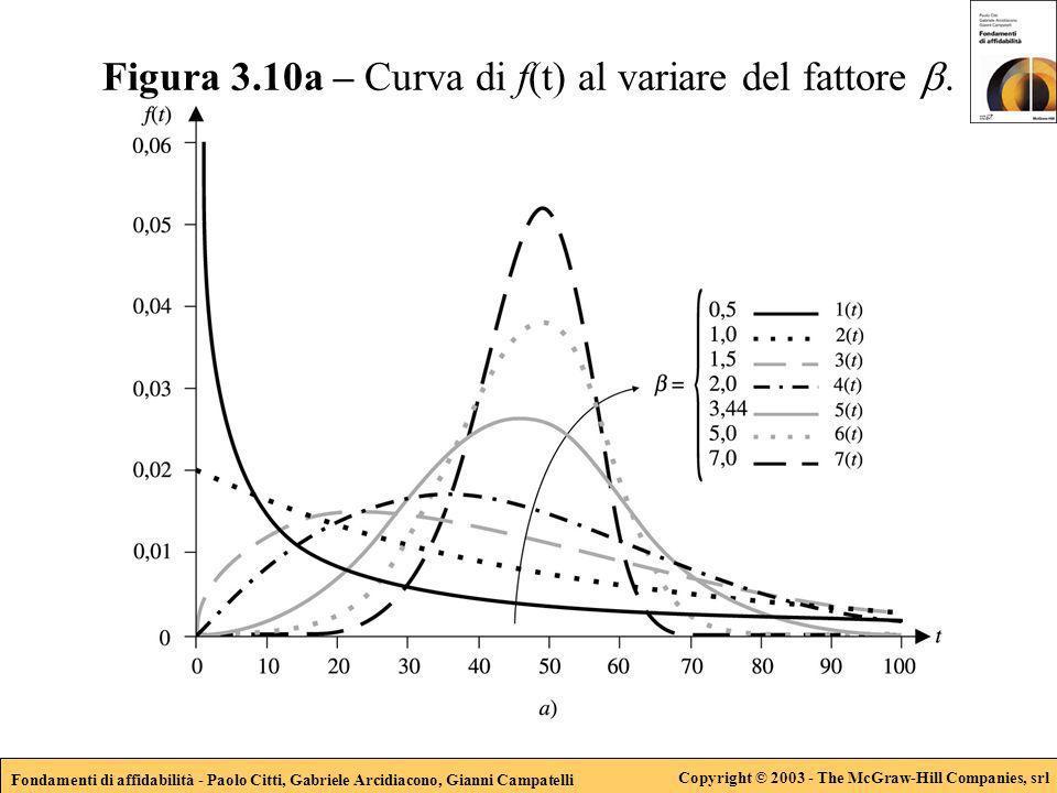 Fondamenti di affidabilità - Paolo Citti, Gabriele Arcidiacono, Gianni Campatelli Copyright © 2003 - The McGraw-Hill Companies, srl Figura 3.10a – Curva di f(t) al variare del fattore.