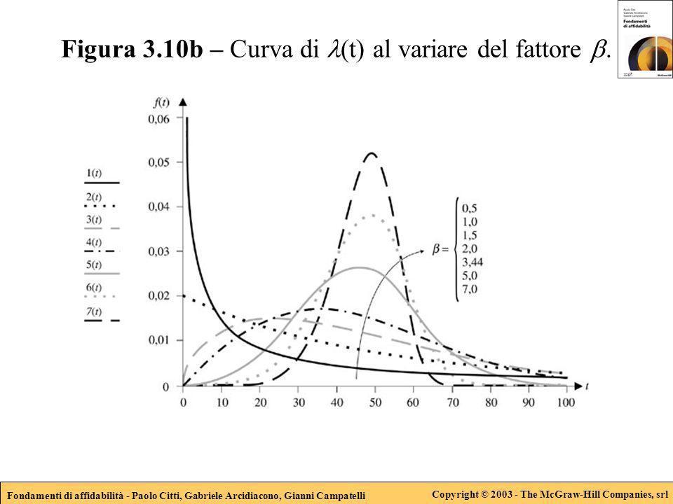Fondamenti di affidabilità - Paolo Citti, Gabriele Arcidiacono, Gianni Campatelli Copyright © 2003 - The McGraw-Hill Companies, srl Figura 3.10b – Curva di (t) al variare del fattore.