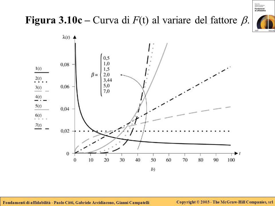 Fondamenti di affidabilità - Paolo Citti, Gabriele Arcidiacono, Gianni Campatelli Copyright © 2003 - The McGraw-Hill Companies, srl Figura 3.10c – Curva di F(t) al variare del fattore.