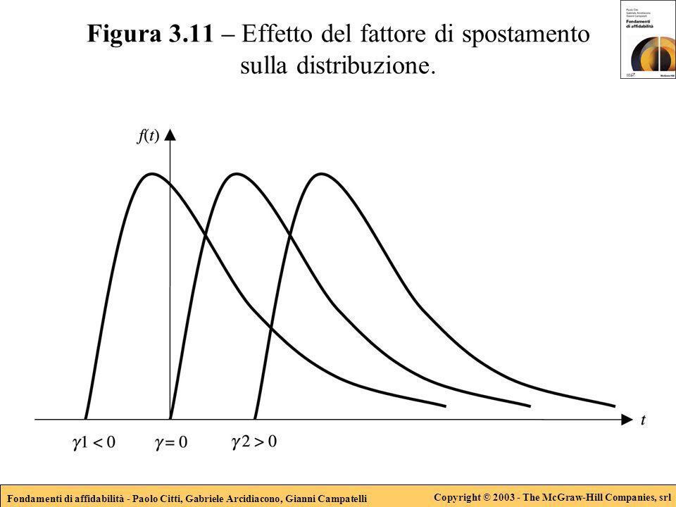 Fondamenti di affidabilità - Paolo Citti, Gabriele Arcidiacono, Gianni Campatelli Copyright © 2003 - The McGraw-Hill Companies, srl Figura 3.11 – Effetto del fattore di spostamento sulla distribuzione.