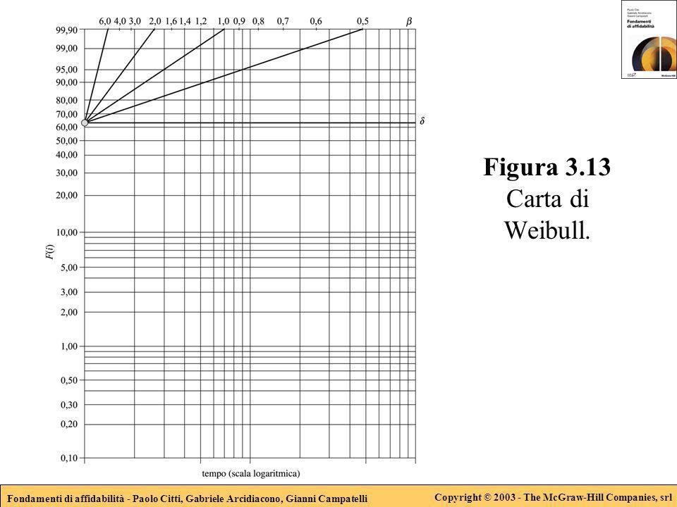 Fondamenti di affidabilità - Paolo Citti, Gabriele Arcidiacono, Gianni Campatelli Copyright © 2003 - The McGraw-Hill Companies, srl Figura 3.13 Carta di Weibull.