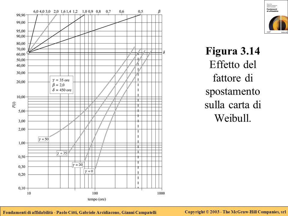 Fondamenti di affidabilità - Paolo Citti, Gabriele Arcidiacono, Gianni Campatelli Copyright © 2003 - The McGraw-Hill Companies, srl Figura 3.14 Effett
