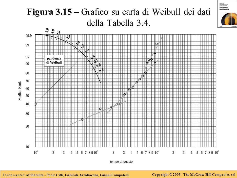 Fondamenti di affidabilità - Paolo Citti, Gabriele Arcidiacono, Gianni Campatelli Copyright © 2003 - The McGraw-Hill Companies, srl Figura 3.15 – Grafico su carta di Weibull dei dati della Tabella 3.4.
