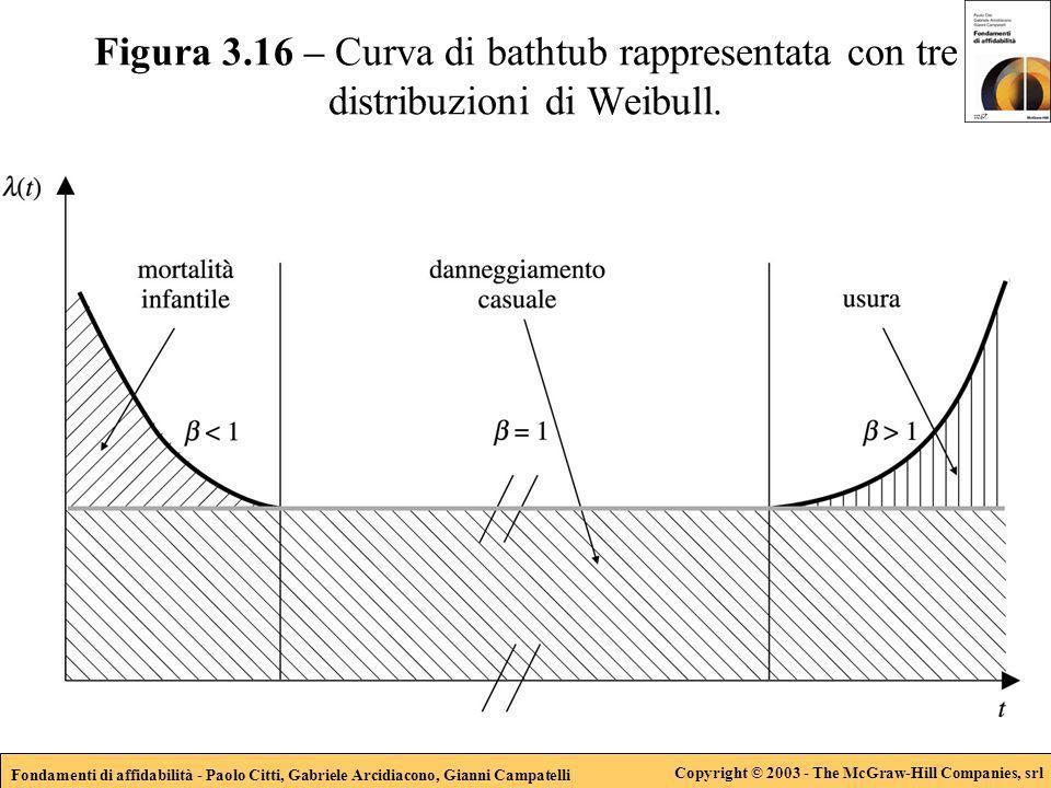 Fondamenti di affidabilità - Paolo Citti, Gabriele Arcidiacono, Gianni Campatelli Copyright © 2003 - The McGraw-Hill Companies, srl Figura 3.16 – Curva di bathtub rappresentata con tre distribuzioni di Weibull.