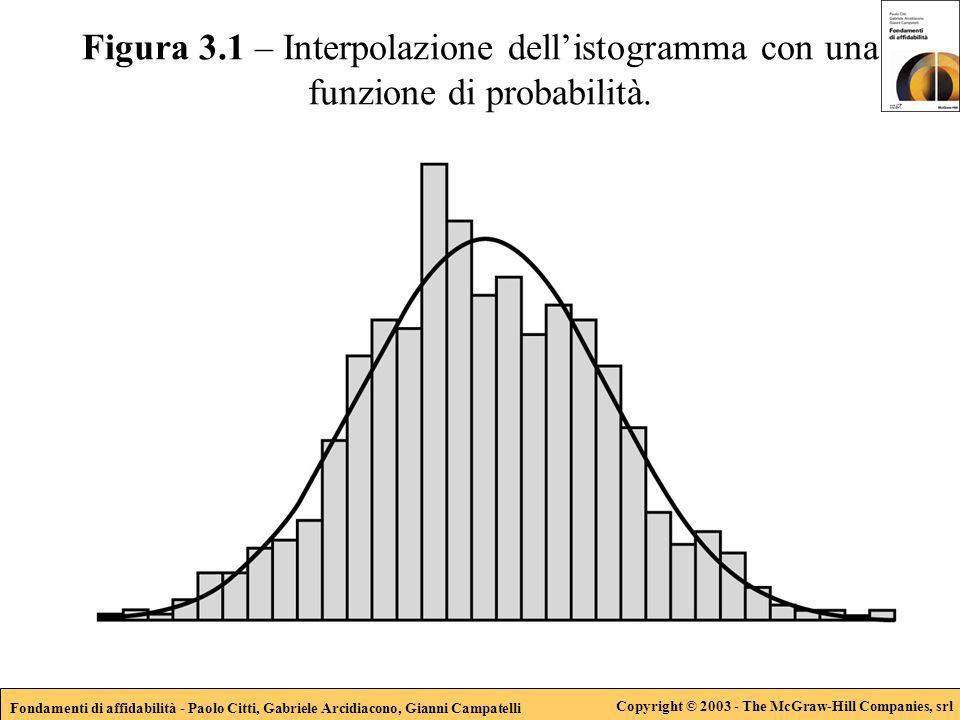 Fondamenti di affidabilità - Paolo Citti, Gabriele Arcidiacono, Gianni Campatelli Copyright © 2003 - The McGraw-Hill Companies, srl Figura 3.1 – Inter