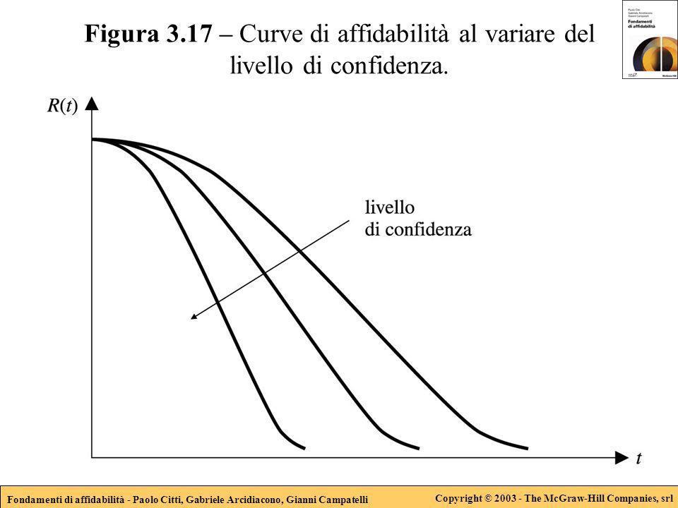 Fondamenti di affidabilità - Paolo Citti, Gabriele Arcidiacono, Gianni Campatelli Copyright © 2003 - The McGraw-Hill Companies, srl Figura 3.17 – Curve di affidabilità al variare del livello di confidenza.