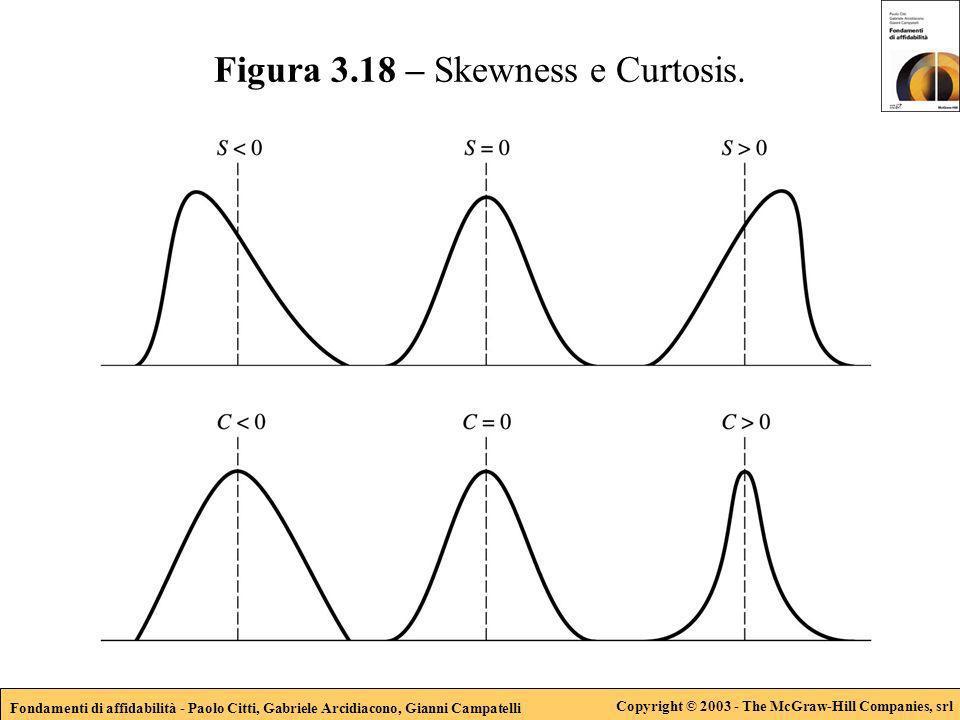 Fondamenti di affidabilità - Paolo Citti, Gabriele Arcidiacono, Gianni Campatelli Copyright © 2003 - The McGraw-Hill Companies, srl Figura 3.18 – Skew