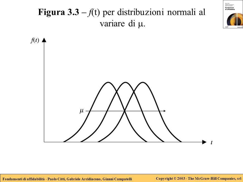 Fondamenti di affidabilità - Paolo Citti, Gabriele Arcidiacono, Gianni Campatelli Copyright © 2003 - The McGraw-Hill Companies, srl Figura 3.3 – f(t)