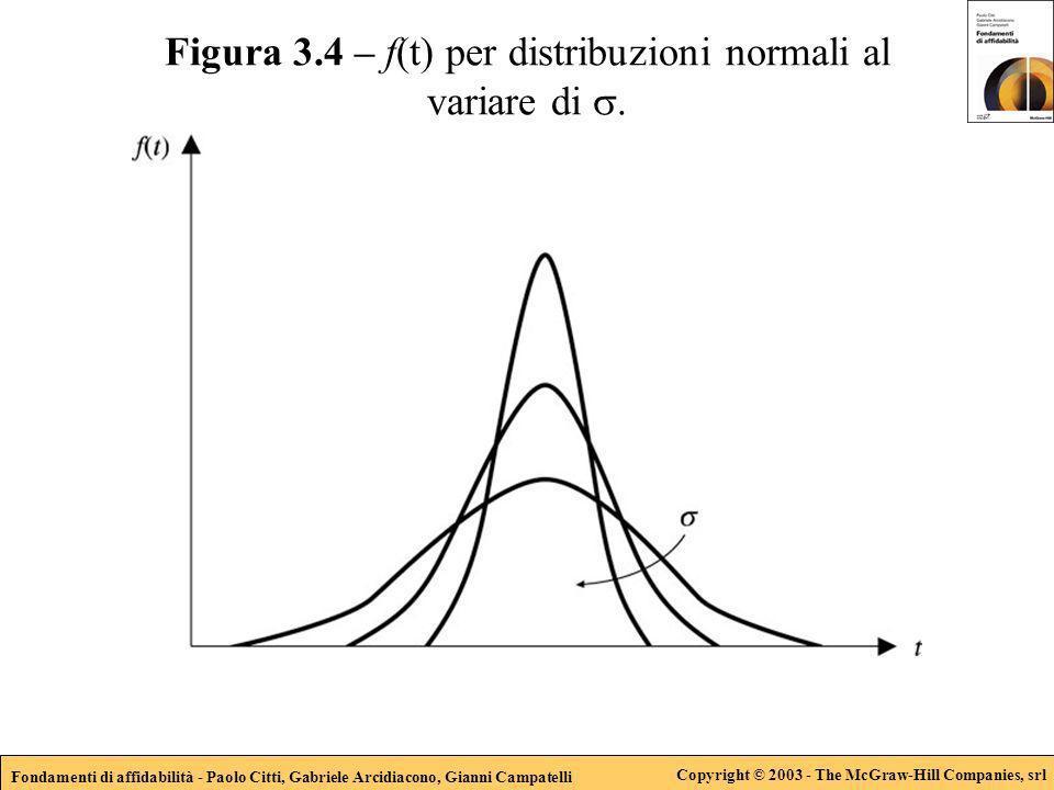 Fondamenti di affidabilità - Paolo Citti, Gabriele Arcidiacono, Gianni Campatelli Copyright © 2003 - The McGraw-Hill Companies, srl Figura 3.4 – f(t)