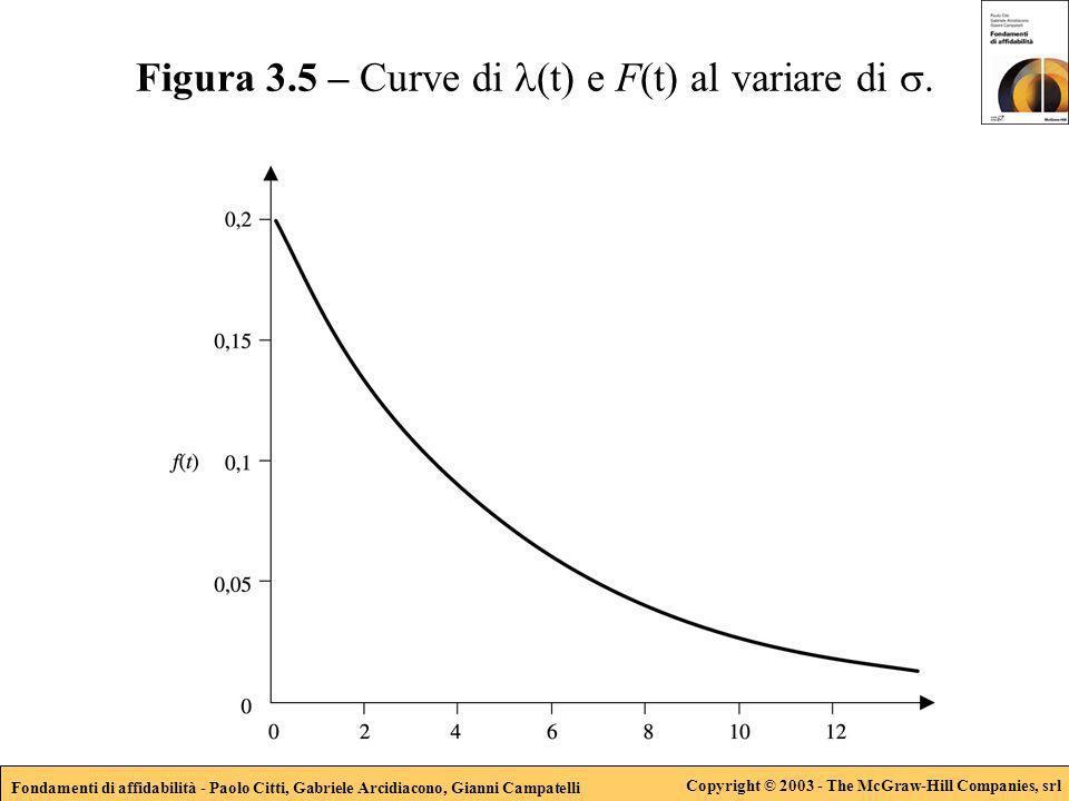 Fondamenti di affidabilità - Paolo Citti, Gabriele Arcidiacono, Gianni Campatelli Copyright © 2003 - The McGraw-Hill Companies, srl Figura 3.5 – Curve di (t) e F(t) al variare di