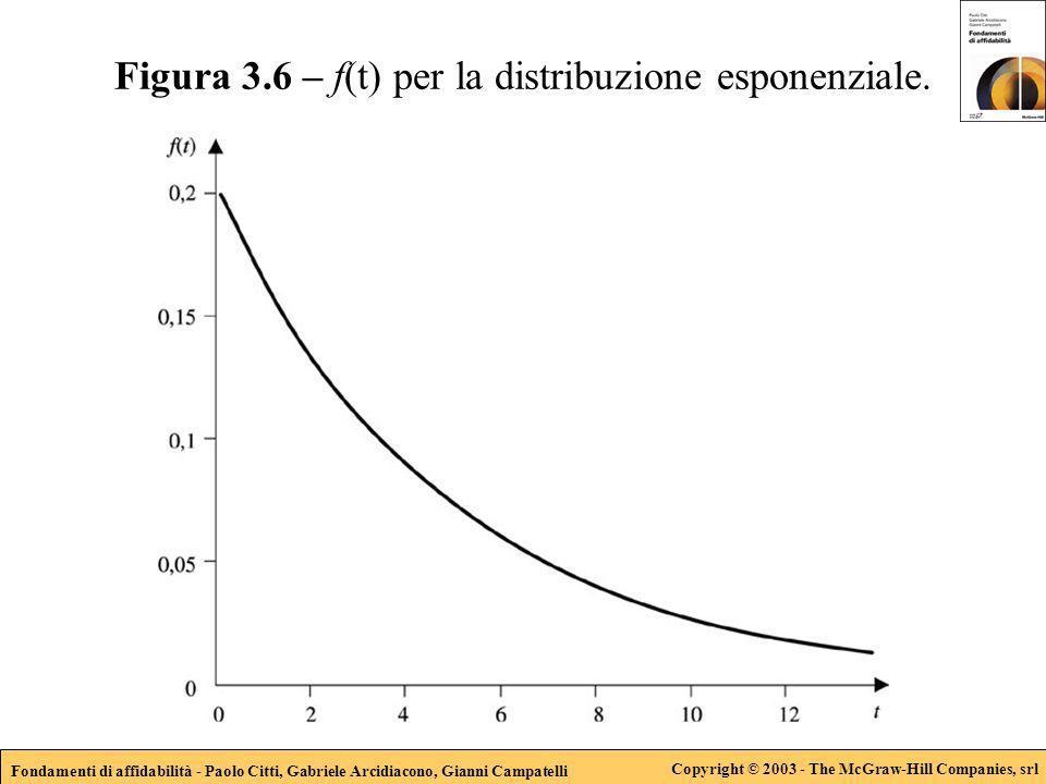 Fondamenti di affidabilità - Paolo Citti, Gabriele Arcidiacono, Gianni Campatelli Copyright © 2003 - The McGraw-Hill Companies, srl Figura 3.6 – f(t) per la distribuzione esponenziale.
