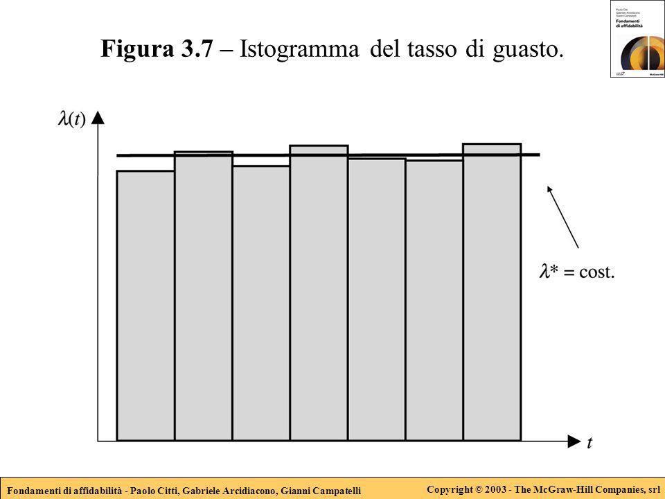 Fondamenti di affidabilità - Paolo Citti, Gabriele Arcidiacono, Gianni Campatelli Copyright © 2003 - The McGraw-Hill Companies, srl Figura 3.7 – Istog