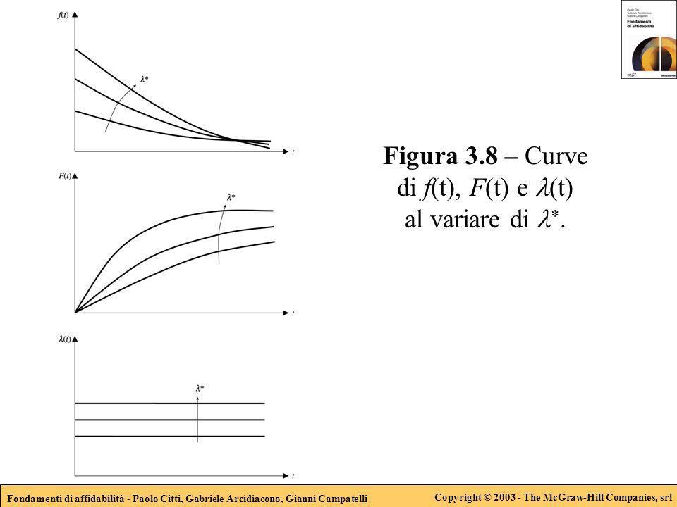 Fondamenti di affidabilità - Paolo Citti, Gabriele Arcidiacono, Gianni Campatelli Copyright © 2003 - The McGraw-Hill Companies, srl Figura 3.8 – Curve di f(t), F(t) e (t) al variare di