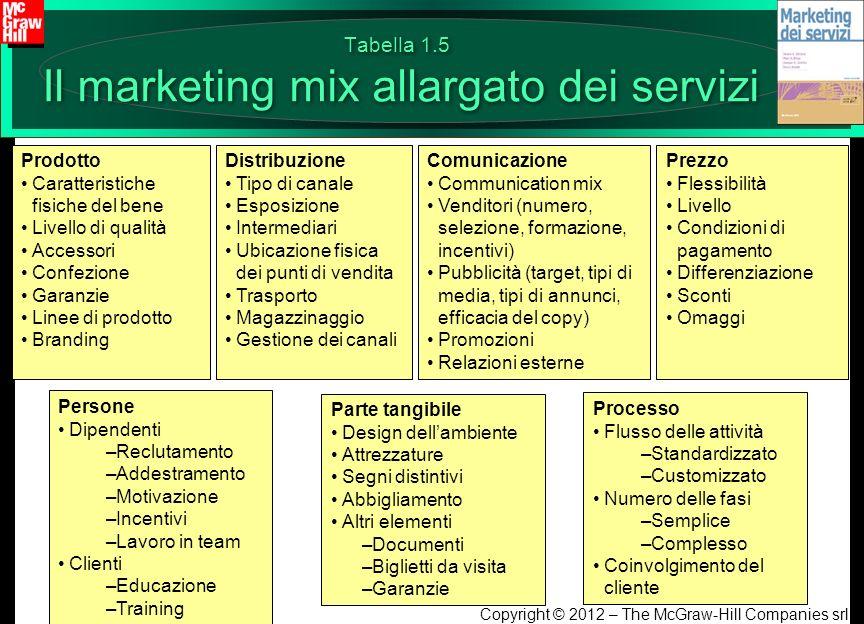 Copyright © 2012 – The McGraw-Hill Companies srl Tabella 1.5 Il marketing mix allargato dei servizi Prodotto Caratteristiche fisiche del bene Livello