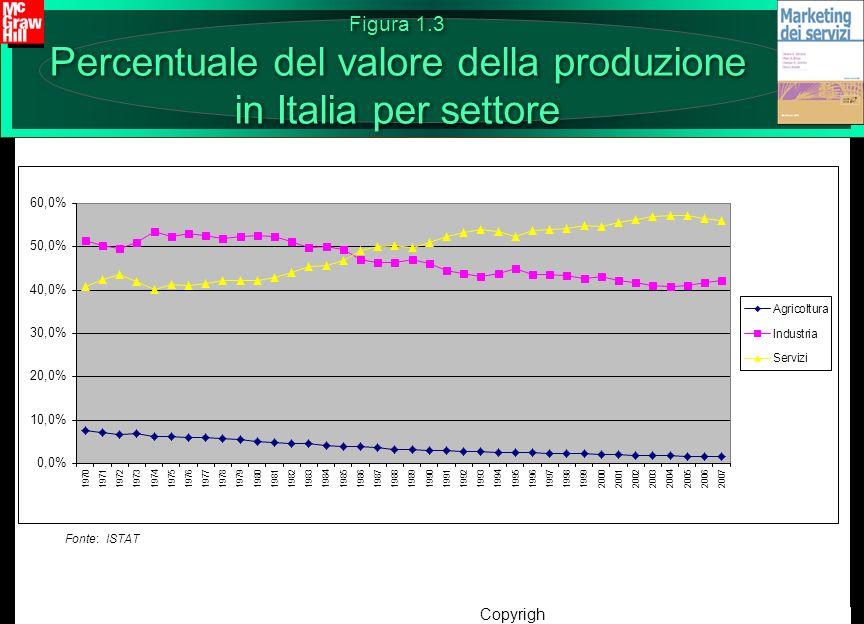 Copyright © 2012 – The McGraw-Hill Companies srl Figura 1.3 Percentuale del valore della produzione in Italia per settore Fonte: ISTAT