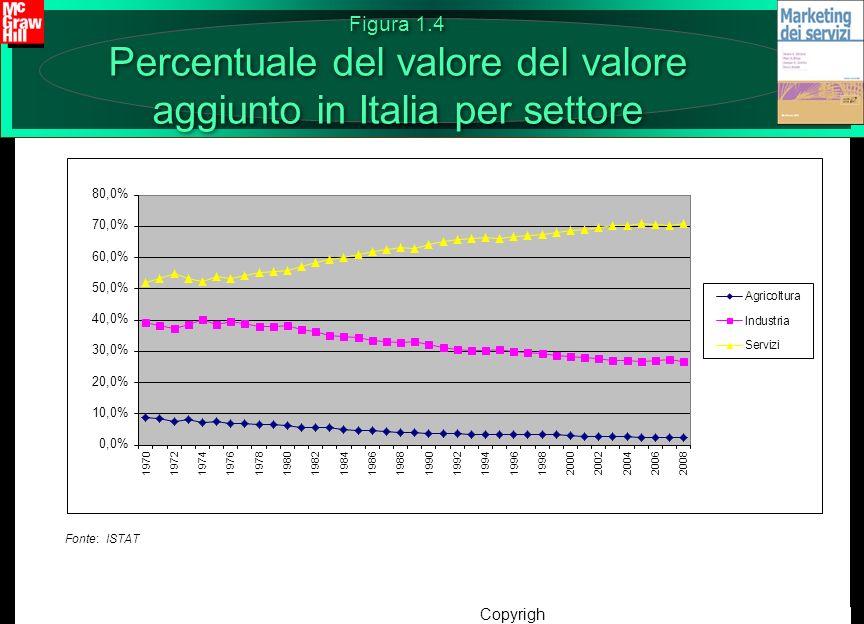 Copyright © 2012 – The McGraw-Hill Companies srl Figura 1.4 Percentuale del valore del valore aggiunto in Italia per settore Fonte: ISTAT