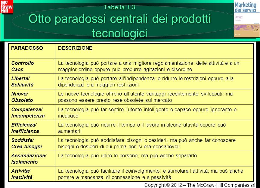 Copyright © 2012 – The McGraw-Hill Companies srl Tabella 1.3 Otto paradossi centrali dei prodotti tecnologici PARADOSSODESCRIZIONE Controllo Caos La t