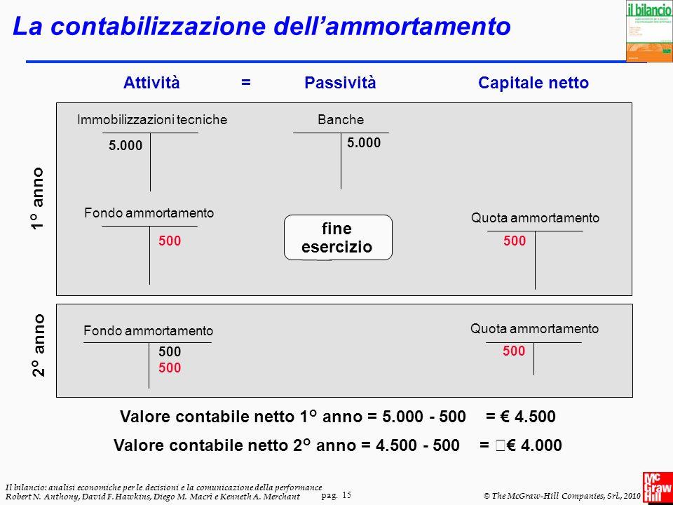 pag. 15 Il bilancio: analisi economiche per le decisioni e la comunicazione della performance Robert N. Anthony, David F. Hawkins, Diego M. Macrì e Ke