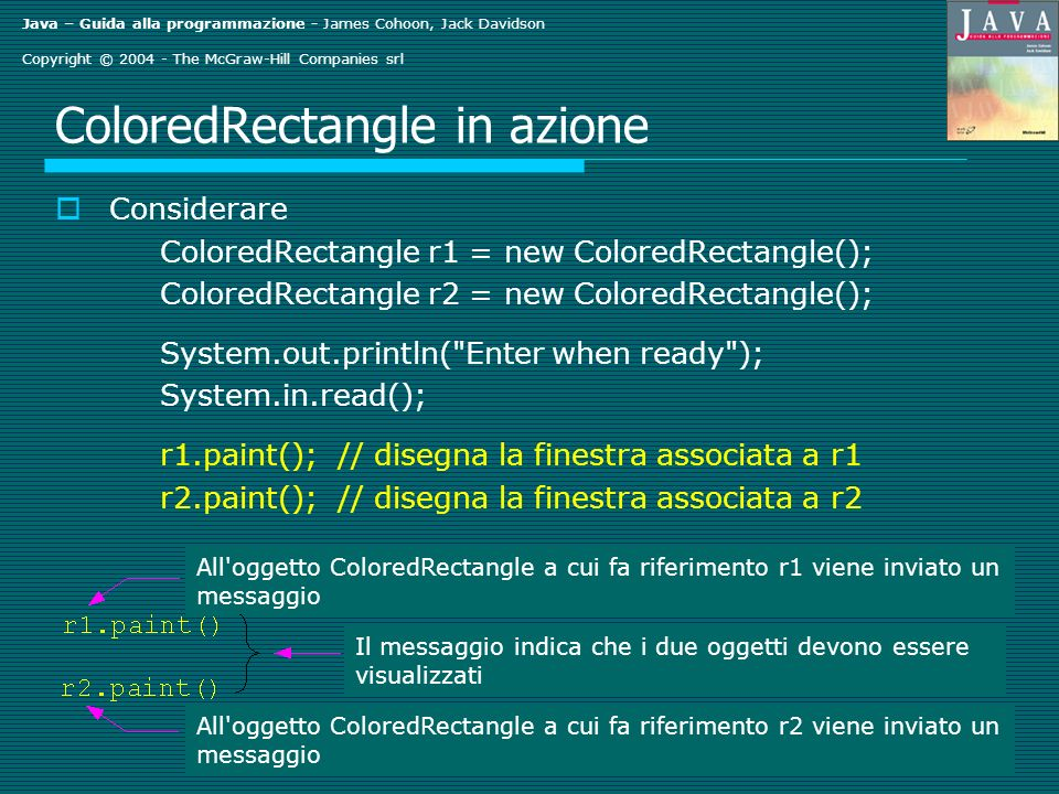 Java – Guida alla programmazione - James Cohoon, Jack Davidson Copyright © 2004 - The McGraw-Hill Companies srl ColoredRectangle in azione Considerare ColoredRectangle r1 = new ColoredRectangle(); ColoredRectangle r2 = new ColoredRectangle(); System.out.println( Enter when ready ); System.in.read(); r1.paint(); // disegna la finestra associata a r1 r2.paint(); // disegna la finestra associata a r2 Il messaggio indica che i due oggetti devono essere visualizzati All oggetto ColoredRectangle a cui fa riferimento r2 viene inviato un messaggio All oggetto ColoredRectangle a cui fa riferimento r1 viene inviato un messaggio
