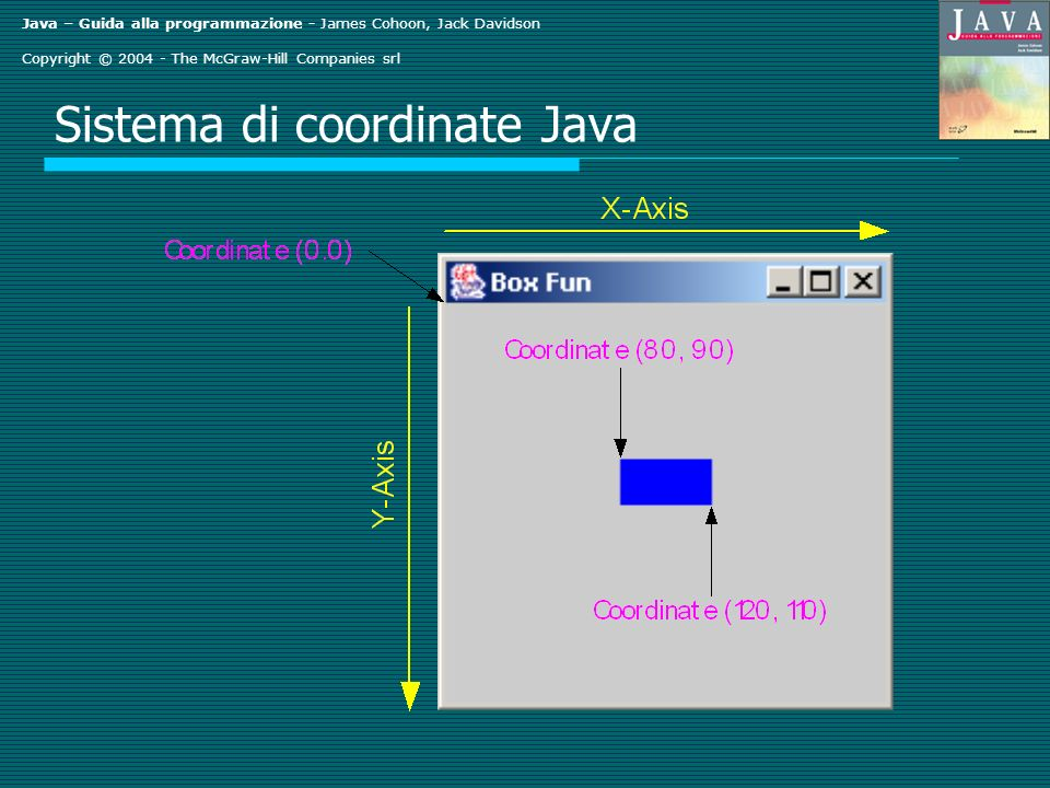Java – Guida alla programmazione - James Cohoon, Jack Davidson Copyright © 2004 - The McGraw-Hill Companies srl Sistema di coordinate Java