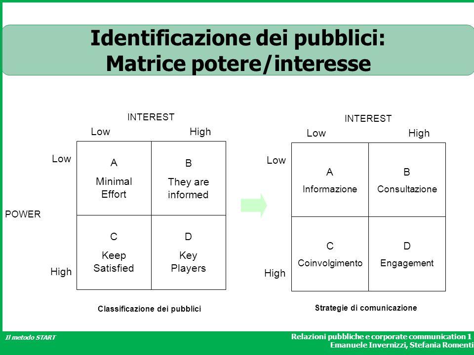 Relazioni pubbliche e corporate communication 1 Emanuele Invernizzi, Stefania Romenti Il metodo START Identificazione dei pubblici: Matrice potere/int