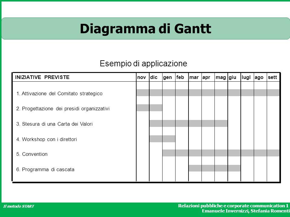 Relazioni pubbliche e corporate communication 1 Emanuele Invernizzi, Stefania Romenti Il metodo START Diagramma di Gantt INIZIATIVE PREVISTEnovdicgenf