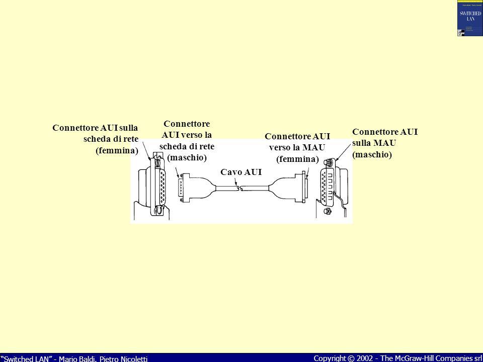 Switched LAN - Mario Baldi, Pietro Nicoletti Copyright © 2002 - The McGraw-Hill Companies srl Connettore AUI sulla scheda di rete (femmina) Connettore AUI verso la scheda di rete (maschio) Cavo AUI Connettore AUI verso la MAU (femmina) Connettore AUI sulla MAU (maschio)