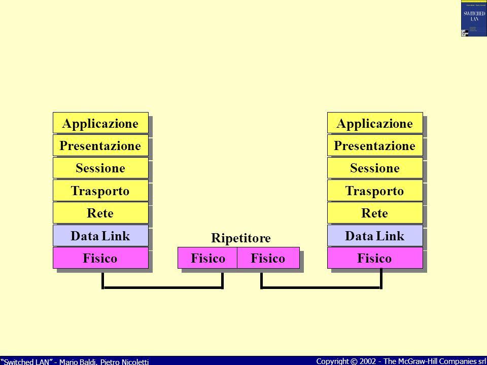 Switched LAN - Mario Baldi, Pietro Nicoletti Copyright © 2002 - The McGraw-Hill Companies srl Applicazione Presentazione Sessione Trasporto Rete Data Link Fisico Ripetitore Applicazione Presentazione Sessione Trasporto Rete Data Link Fisico