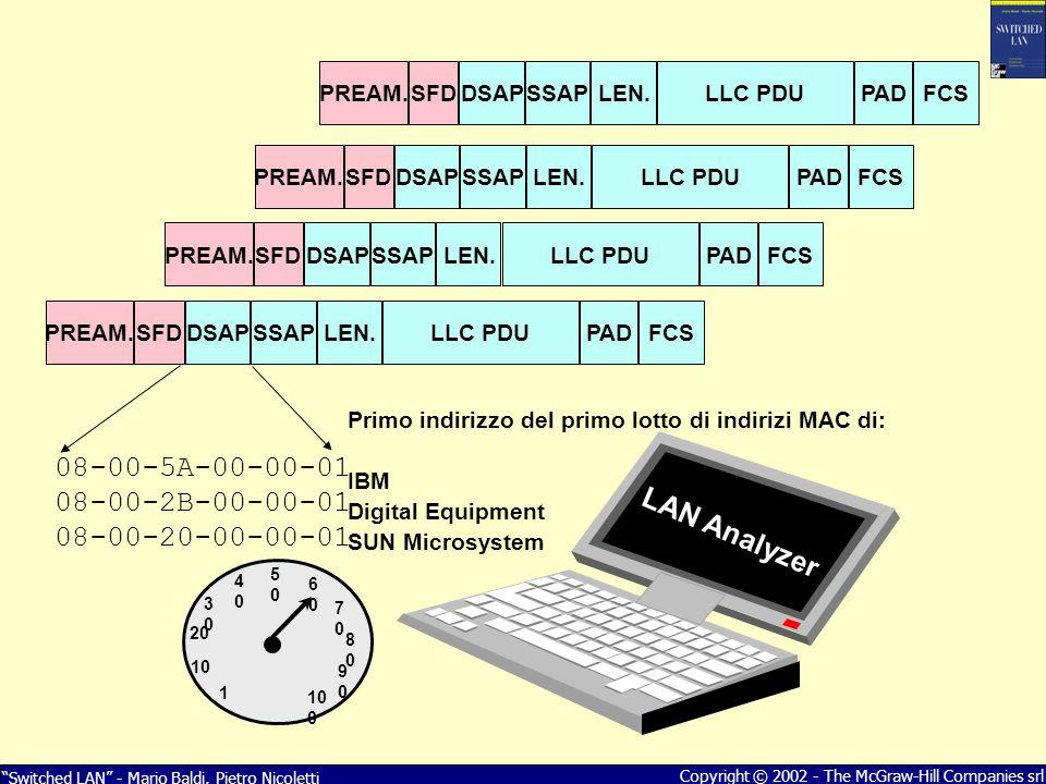 Switched LAN - Mario Baldi, Pietro Nicoletti Copyright © 2002 - The McGraw-Hill Companies srl LAN Analyzer PREAM.SFDDSAPSSAPLEN.LLC PDUPADFCS PREAM.SF