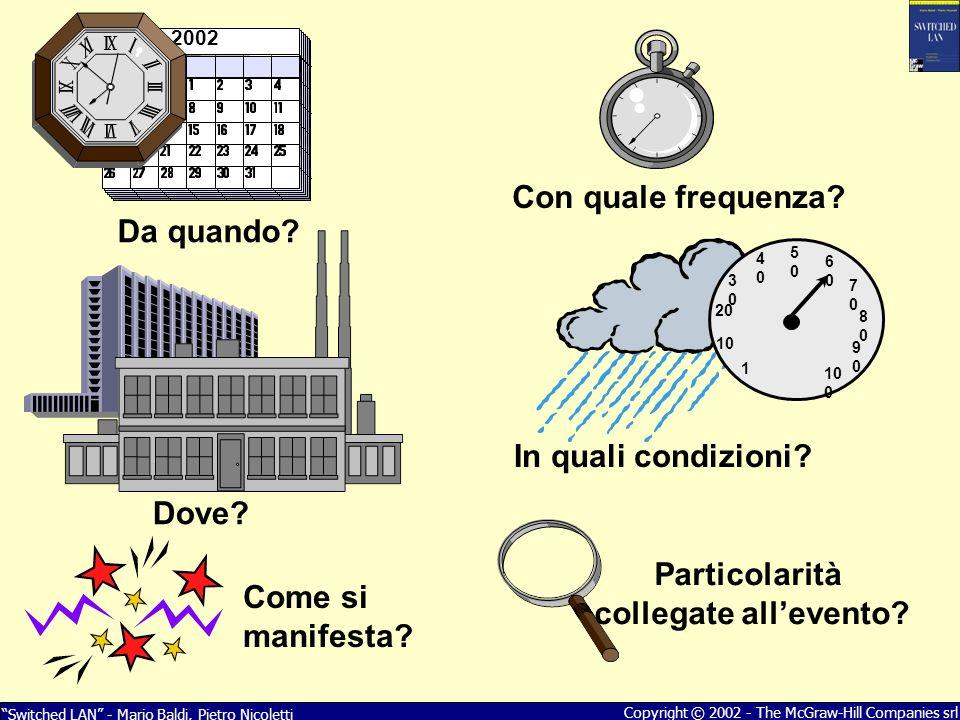 Switched LAN - Mario Baldi, Pietro Nicoletti Copyright © 2002 - The McGraw-Hill Companies srl 2002 Da quando? Dove? Con quale frequenza? In quali cond