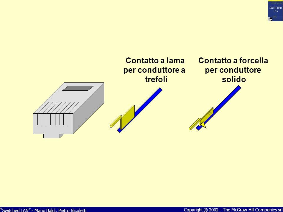 Switched LAN - Mario Baldi, Pietro Nicoletti Copyright © 2002 - The McGraw-Hill Companies srl Contatto a lama per conduttore a trefoli Contatto a forc